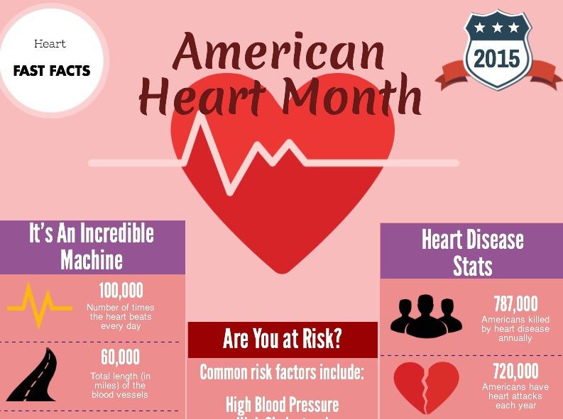 First section of Avail's new infographic on heart health